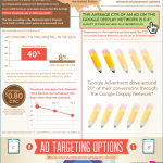 Google or Facebook – what's best for advertising? (Infographic)