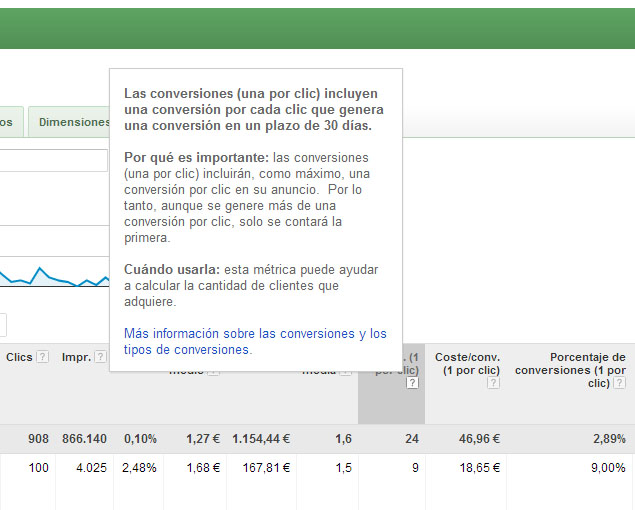 Google-Adwords-CPC-Conversiones
